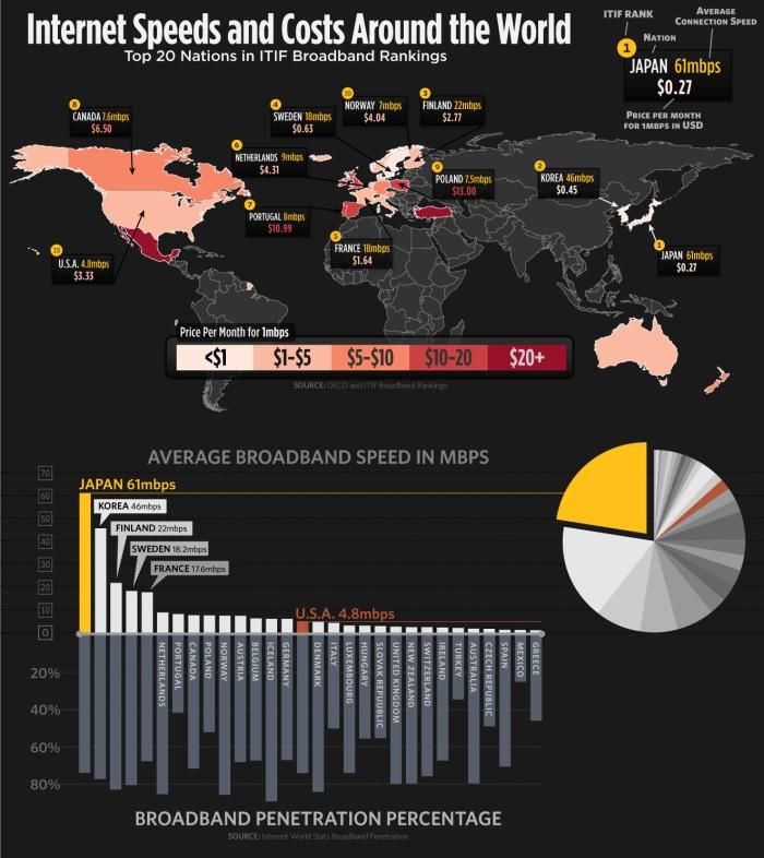 Velocidades de Internet a lo largo del mundo